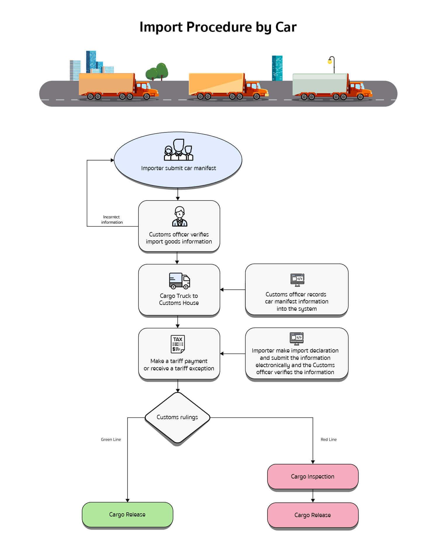 Customs Procedures by Road
